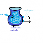 How does water in the earthen pots turn cold